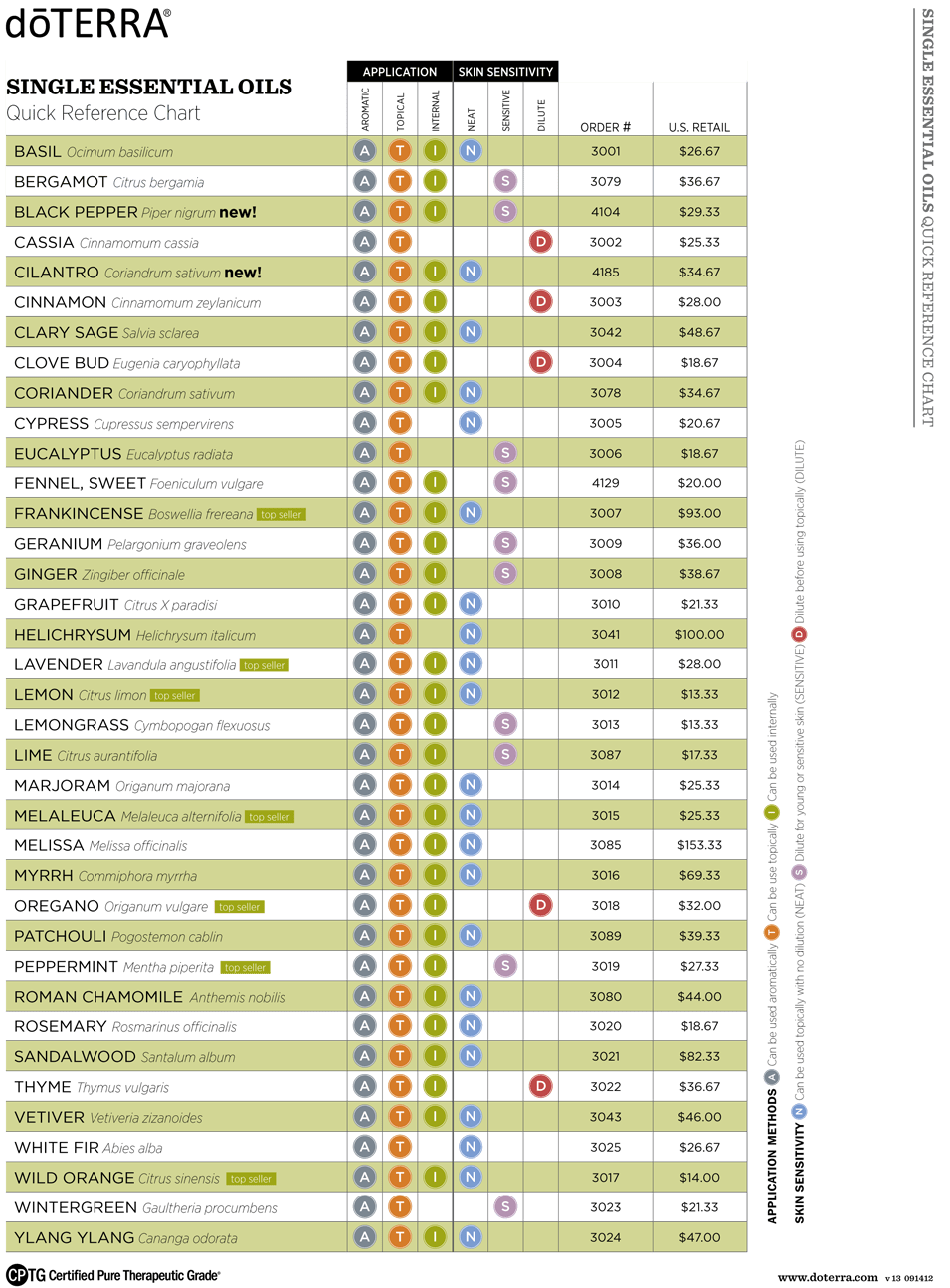 picture regarding Essential Oils Chart Printable called Crucial Oils Chart Pdf - Arenda-stroy