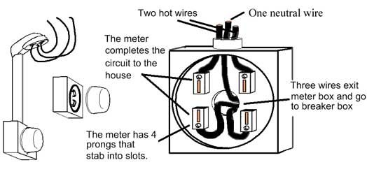 electric meter box installation diagram