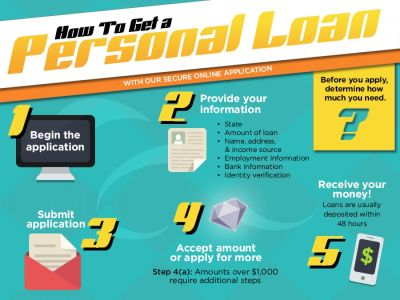 How to Get a Personal Loan Infographic | Finance | Pinterest