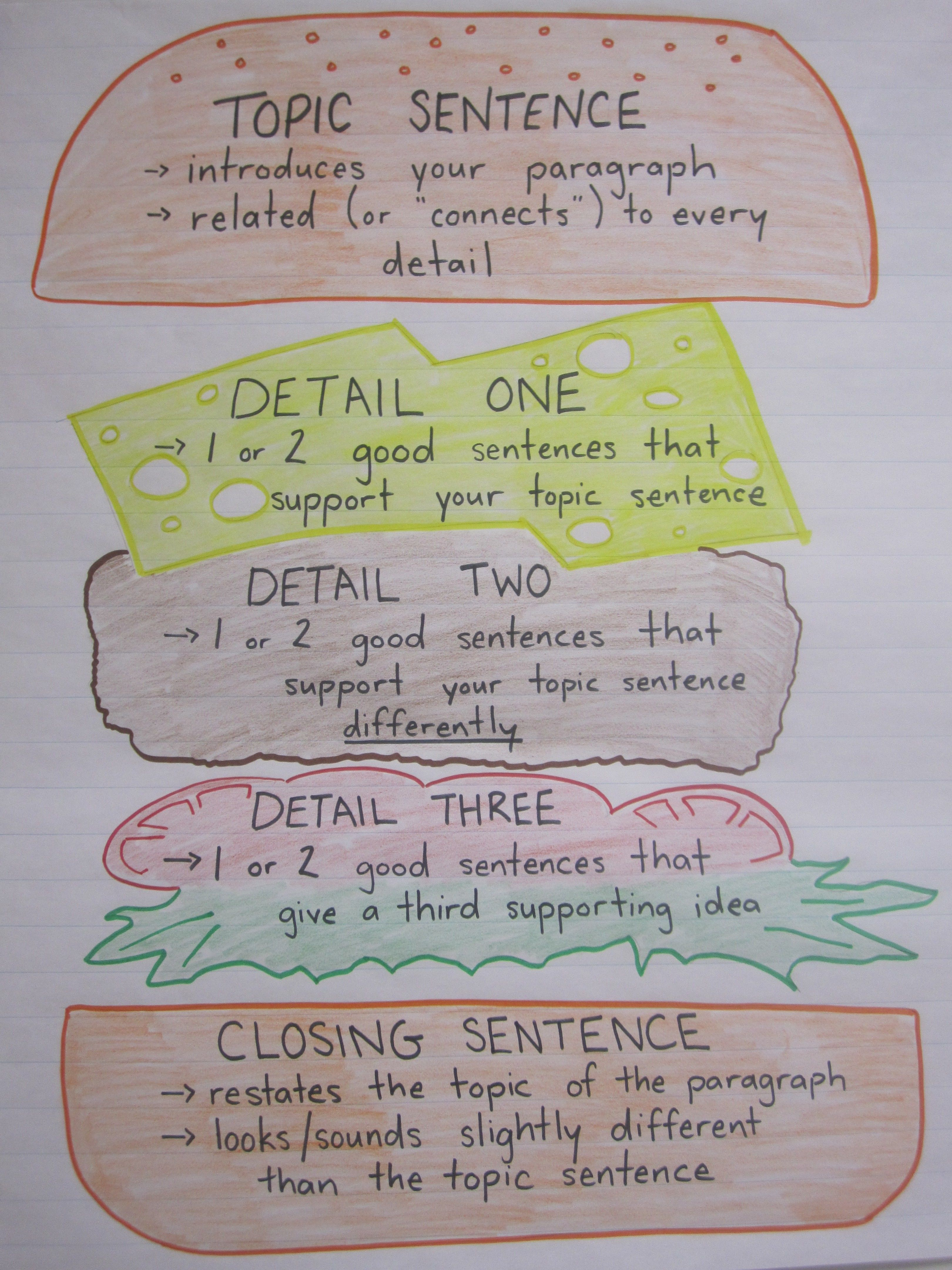 Wat Is Topic Paragraph Writing Anchor Chart I 39ve Done This Before And