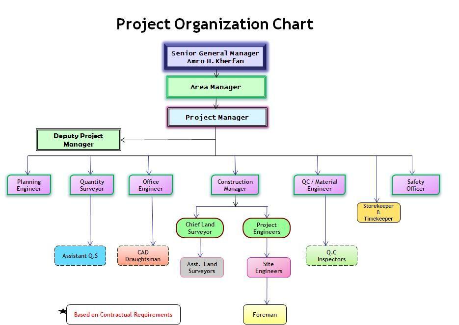 construction organizational chart template Organization Chart - company flow chart template
