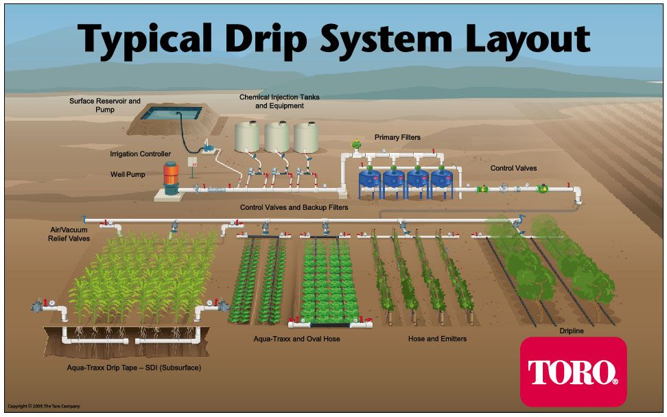 If youu0027ve ever wondered how a drip irrigation system works, Toro - garden irrigation design