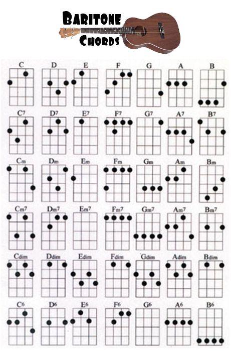 ukulele fretboard notes uke can play