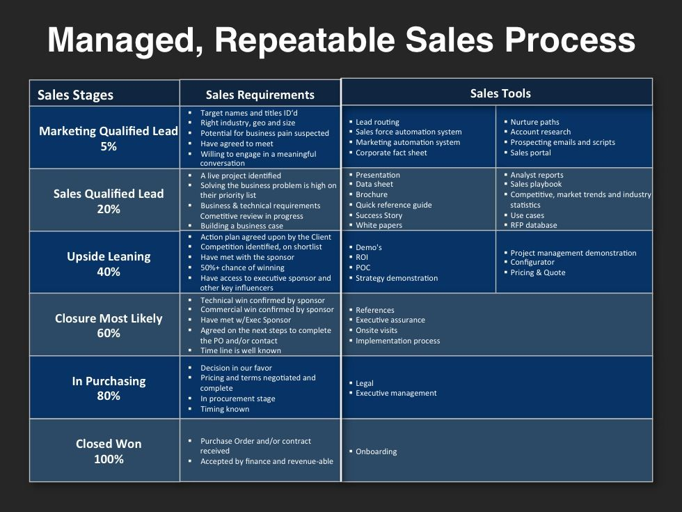 Go-to-Market-Strategy-Template-Repeatable-Sales-Processjpg (980 - sales plan templates