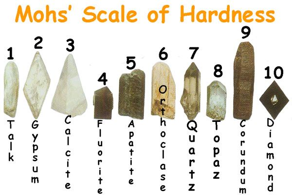 Mohs Hardness Scale For Kids