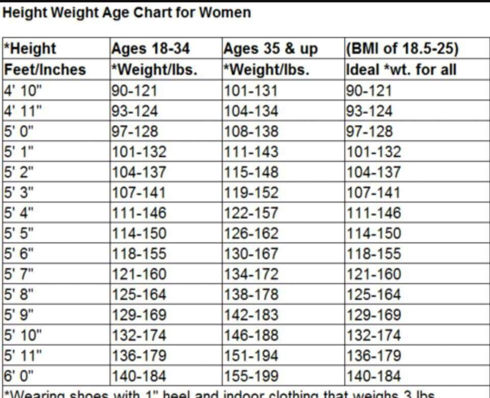 Height Weight age chart for women Diet Pinterest Weight loss - height weight chart