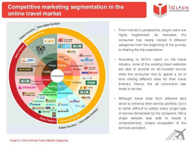 Competitive marketing segmentation in the online travel market - competitive market analysis
