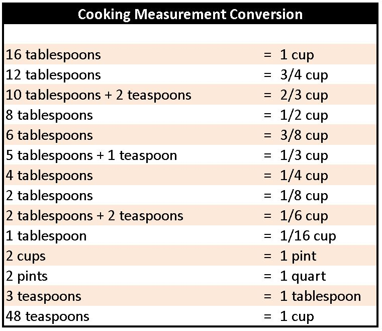 Food Conversion Chart for Measurements Use a proper cooking - cooking conversion chart