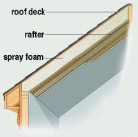 How To Insulate A Vaulted Ceiling Roof | Integralbook.com