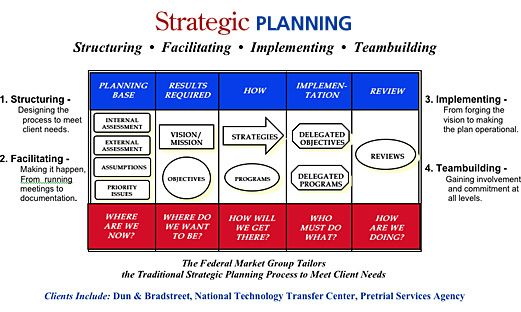 How To Make Strategic Planning Implementation Work | How To Make Strategic Planning Implementation Work How To Make
