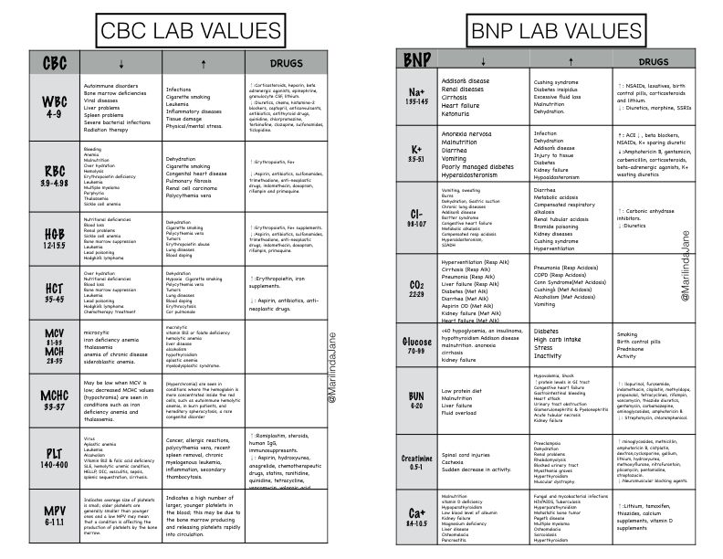 picture regarding Normal Lab Values Chart Printable identified as √ Natural Lab Values Chart Printable