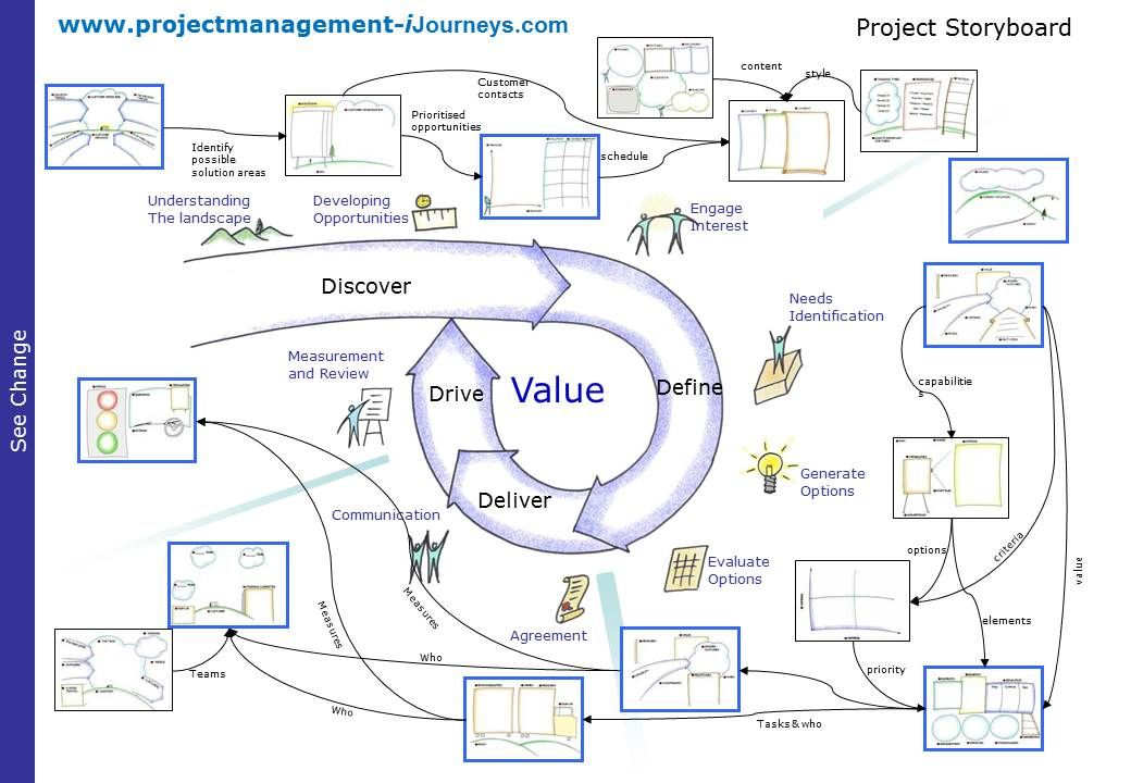 Create Your Own Project Storyboard - Project Management - website storyboard