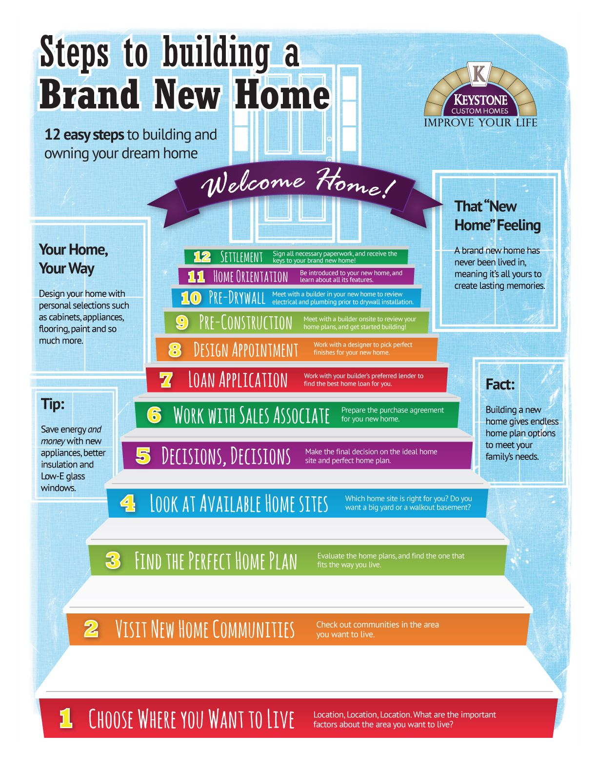 12 steps to build a brand new home