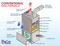 A standard gas furnace has a filter, flue, combustion ...