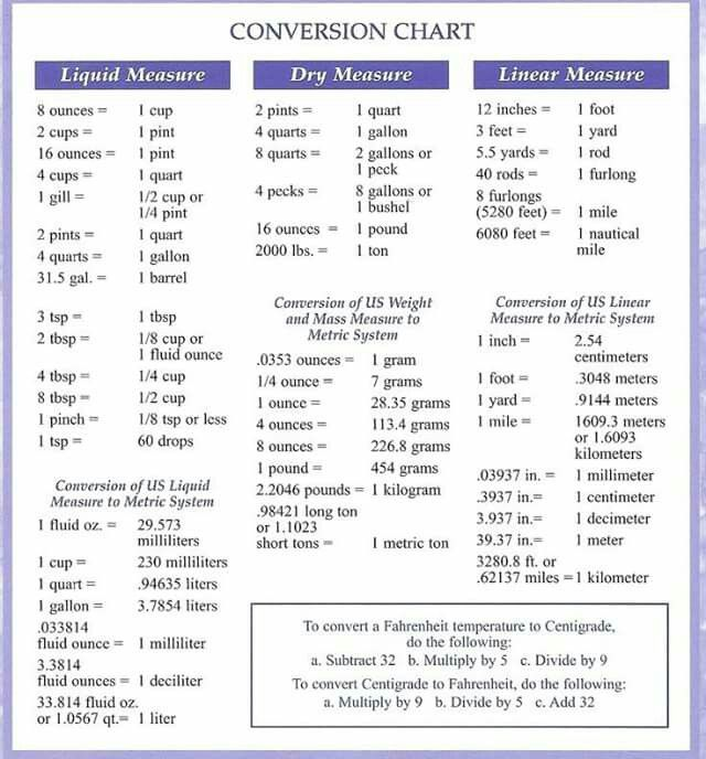 conversion chart CANNED SOMETHINGS Pinterest - cooking conversion chart