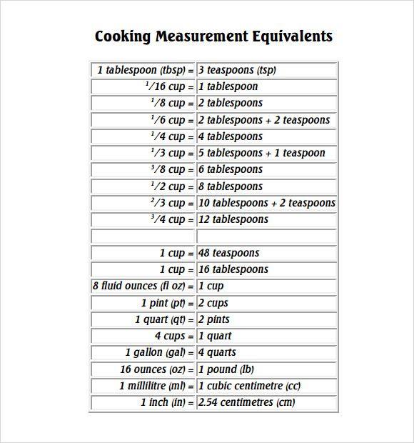 Image result for kitchen measurement conversion chart cooking - cooking conversion chart