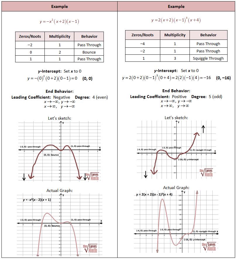 Drawing Polynomial Graphs