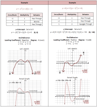 Drawing Polynomial Graphs | School | Pinterest | Drawings ...