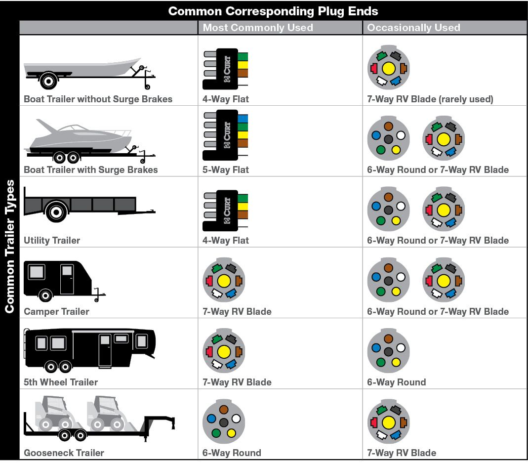 rv trailer plug wiring diagram on enclosed trailer wiring diagram