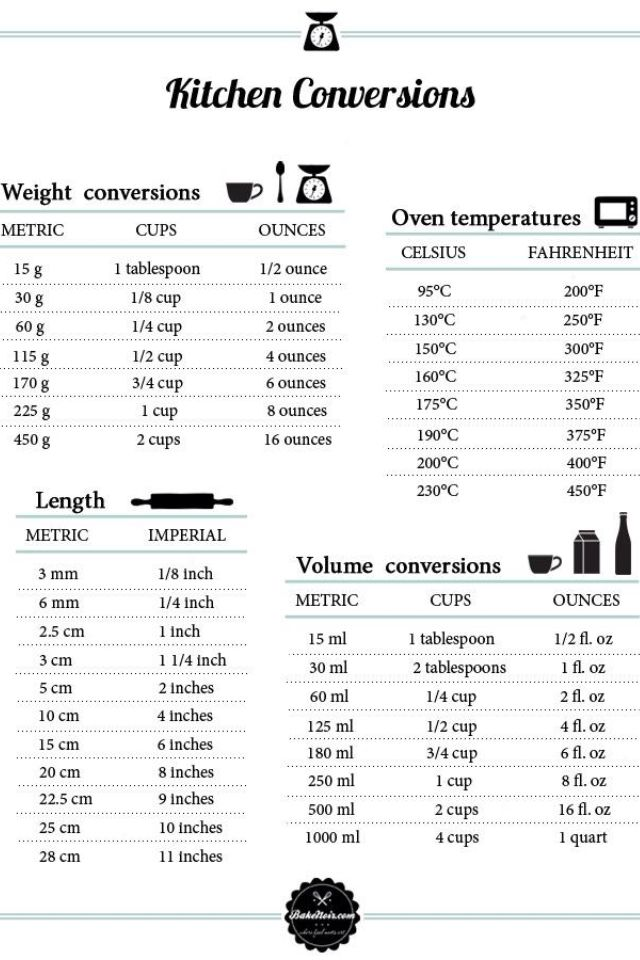 Cups to Grams Conversion Chart Cups, Food and Recipes - cooking conversion chart