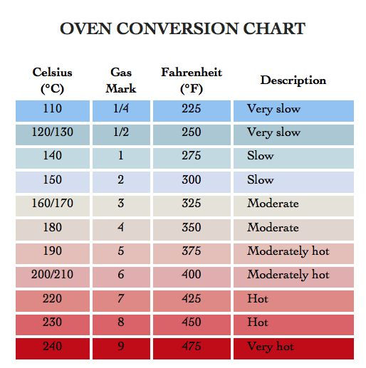 oven conversion chart charts\/posters Pinterest Oven, Cooking - cooking conversion chart