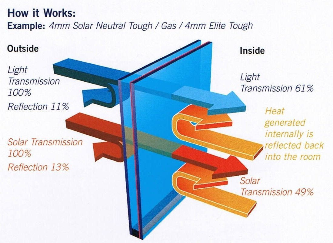 Low e glass allows sunlight to pass through but reflects infrared radiation