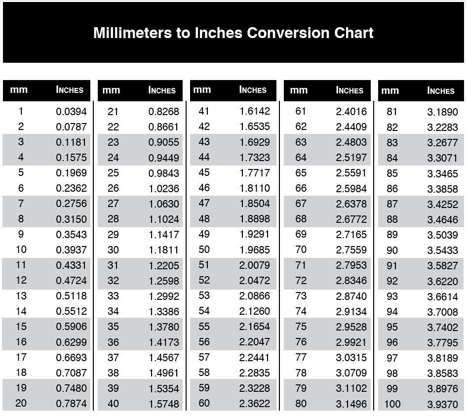 Measurement conversion chart printable mm to inches accurate measurements are key in determining the best