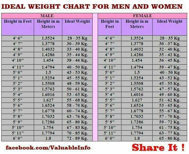 ideal female weight chart
