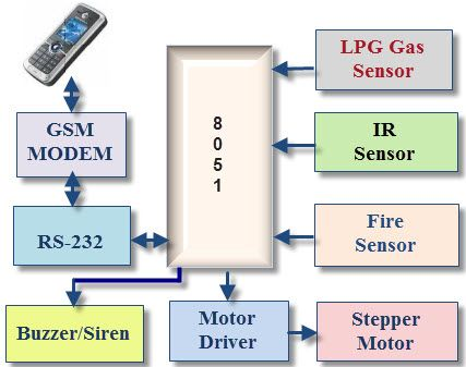 Temperature sensor based home security system project pdf House - home security ideas