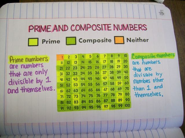 Prime and Composite Numbers Chart Common Core OA Resources - prime number chart