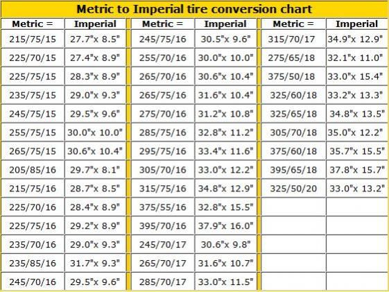 Motorcycle Tire Conversion Chart Inches To Metric Disrespect1st