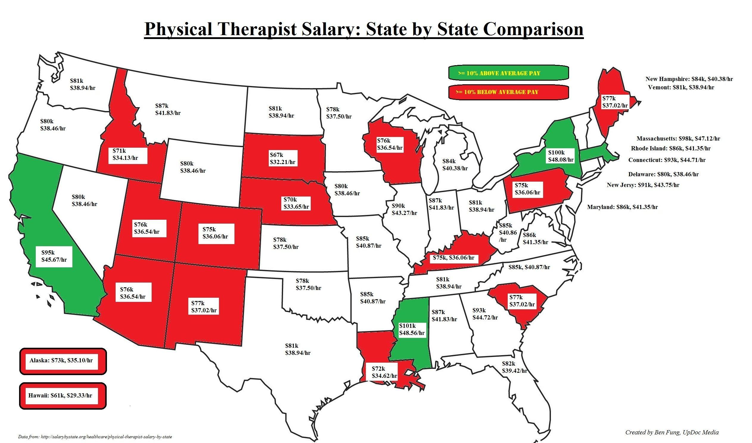 Pt salary us infograph final