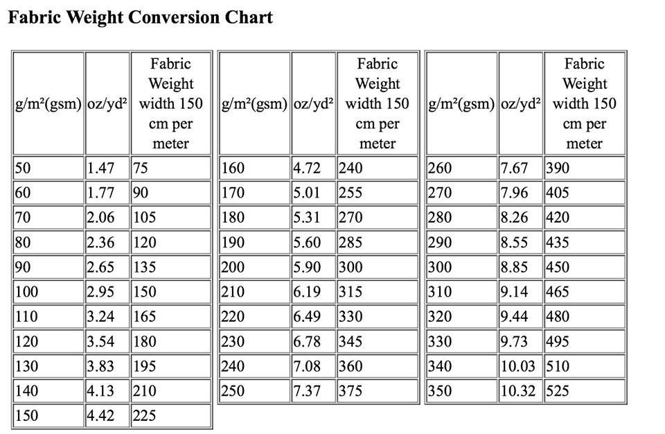 fabric weight conversion chart SOURCES * fabric to dye - weight conversion chart