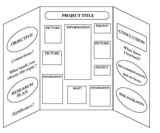 sample science project boards