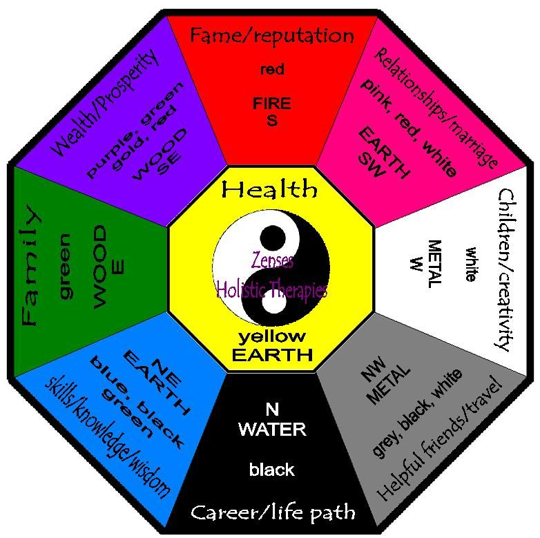 Classical Feng Shui Bagua Video Feng Shui Interior By Cardinal Point Hledat Googlem