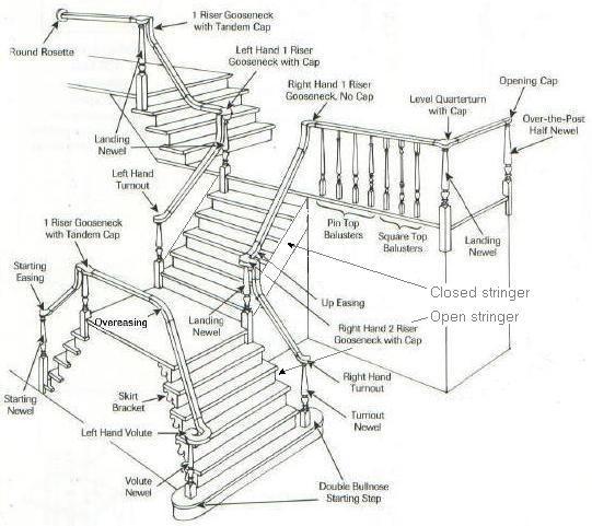 diagram of crystal stairs