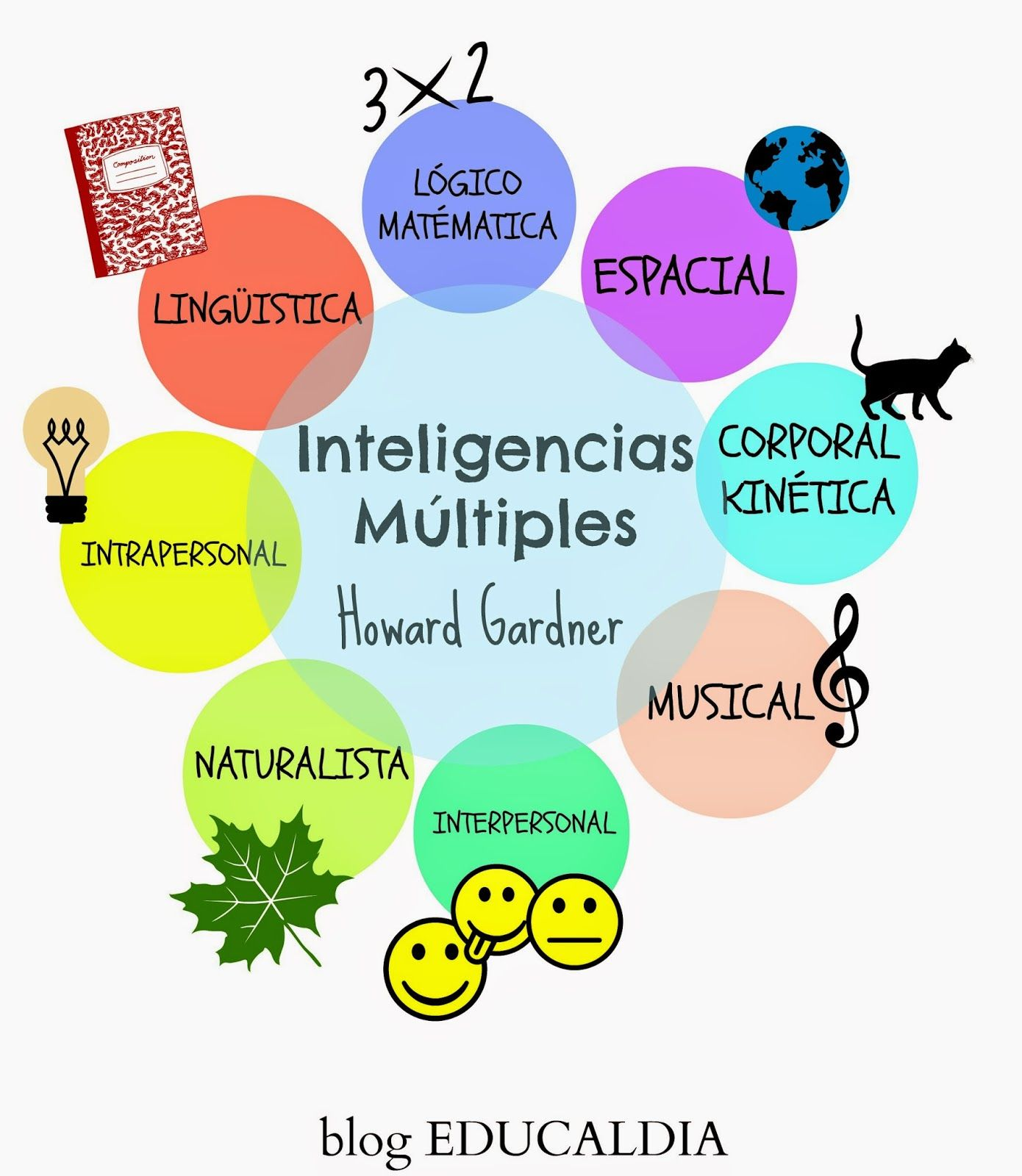 Cuadros Para Fotos Multiples Howard Gardner Inteligencias Multiples Esquema