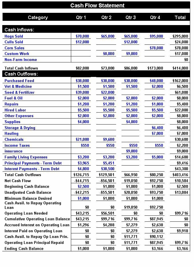 Cash Flow Statement Indirect Method Excel Template Tools - statement of cash flows template