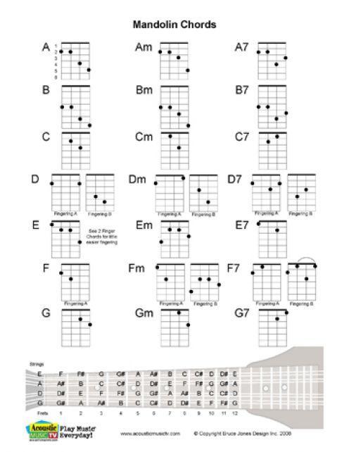 Free PDF Guitar, Mandolin, and Ukulele Chord and Music Charts - mandolin chord chart