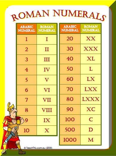 RomanNumeralsPoster Books Worth Reading Pinterest Roman - roman numeral chart template