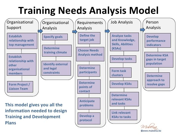 organisational training needs analysis template - Google Search - sample needs analysis
