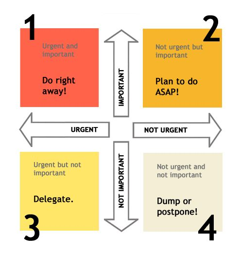 How we live our lives at my company! (In quadrant 1) My Career - project prioritization template