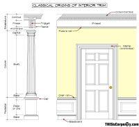 Classical origins of interior trim | Love it | Pinterest ...