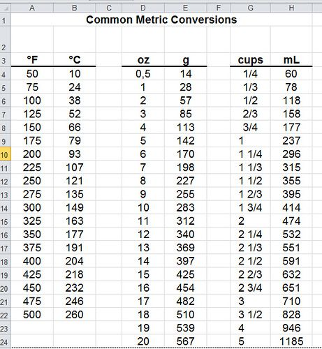 grams to cups Metric conversion charts for cooking u2014 an american - weight conversion chart
