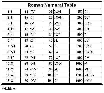 Roman numerals grid charts Pinterest Roman numerals, Roman - roman numeral chart template