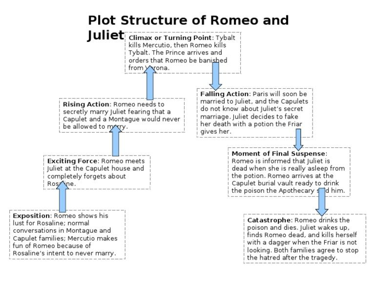 romeo and juliet resume in english