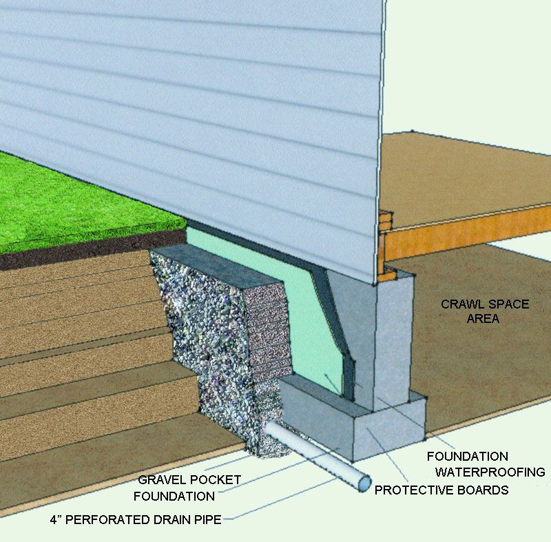 French Drain Innovations: Out With The Old, In With The New