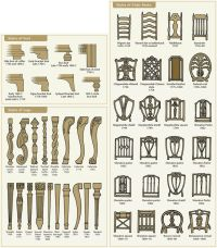 Furniture styles by Chicago Appraisers Association via ...