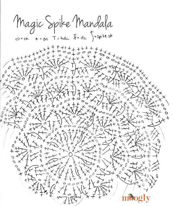 crochet doily diagram crochet pinterest