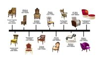 history of furniture timeline -  -Google | Chairs ...